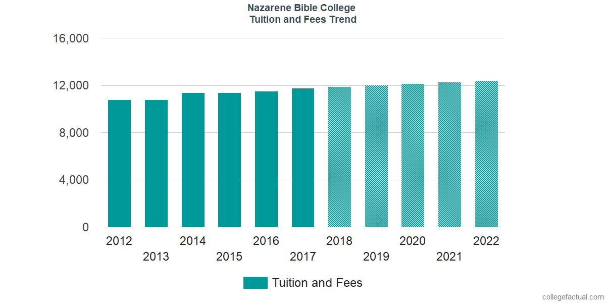 Tuition and Fees Trends at Nazarene Bible College