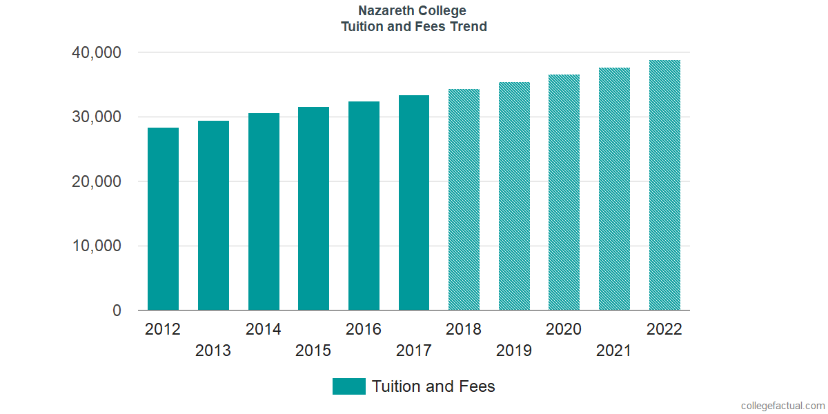 Tuition and Fees Trends at Nazareth College