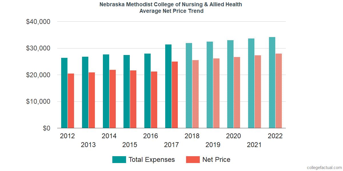 Net Price Trends at Nebraska Methodist College of Nursing & Allied Health