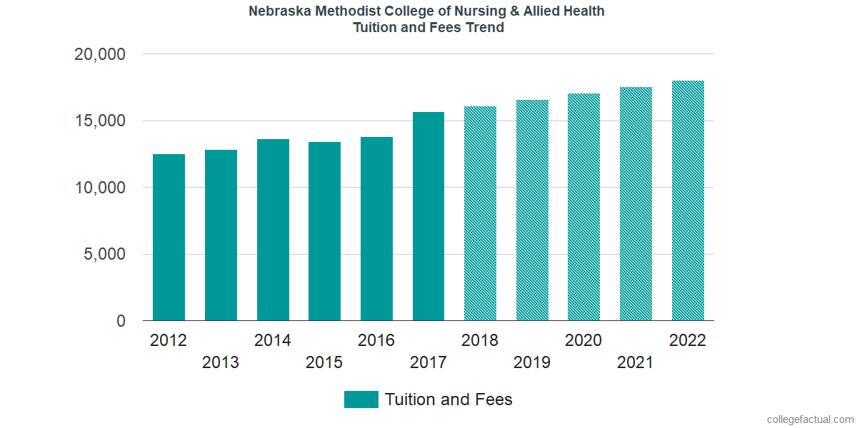 Tuition and Fees Trends at Nebraska Methodist College of Nursing & Allied Health