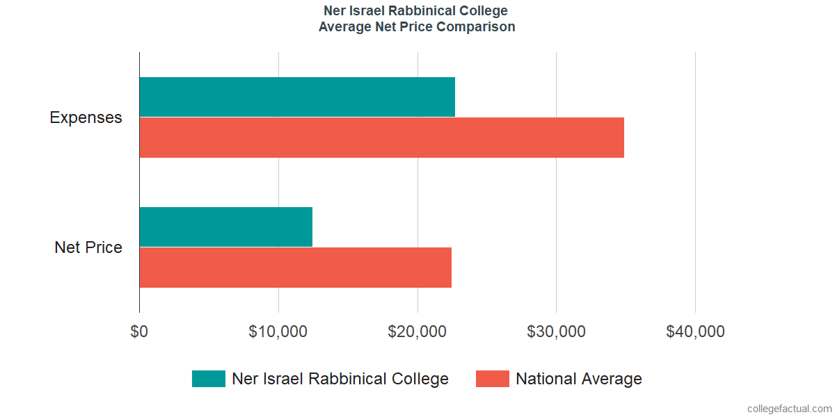 Net Price Comparisons at Ner Israel Rabbinical College