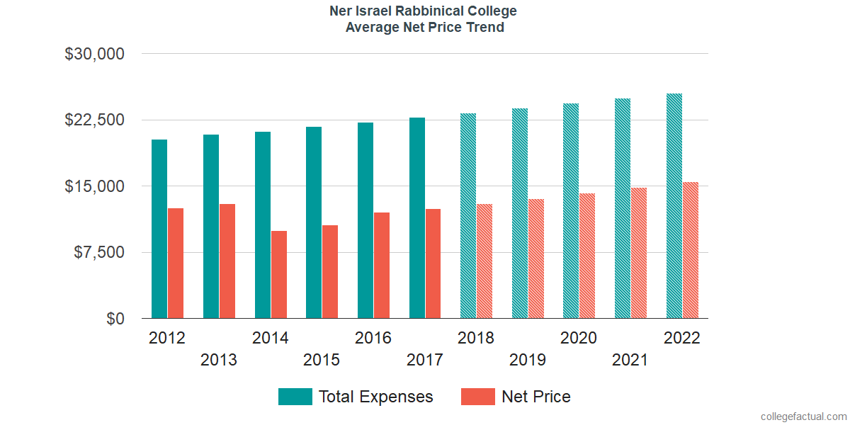 Net Price Trends at Ner Israel Rabbinical College