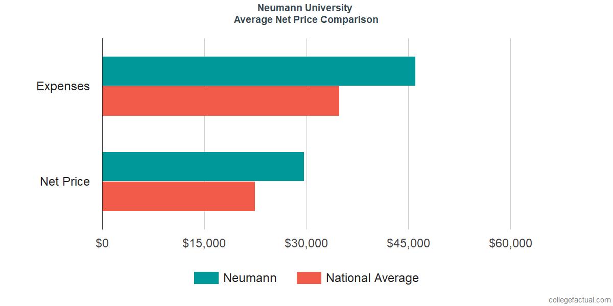 Net Price Comparisons at Neumann University