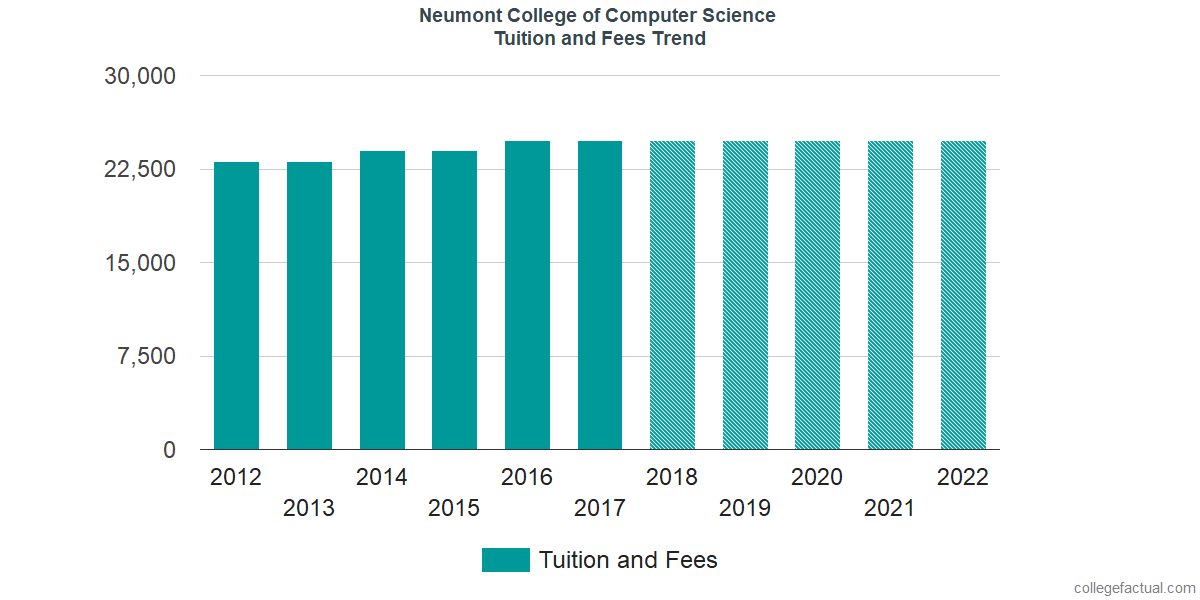 Tuition and Fees Trends at Neumont College of Computer Science