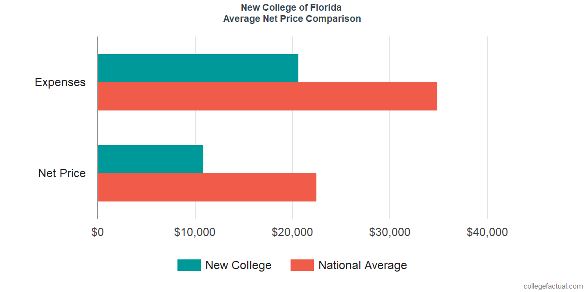 Net Price Comparisons at New College of Florida