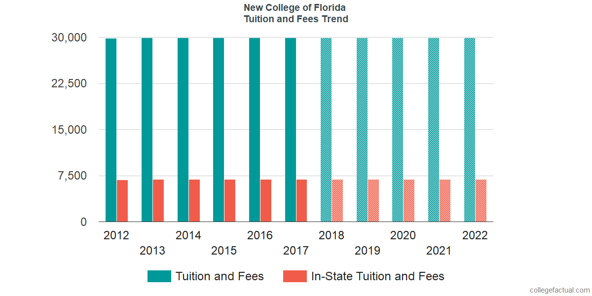 Tuition and Fees Trends at New College of Florida