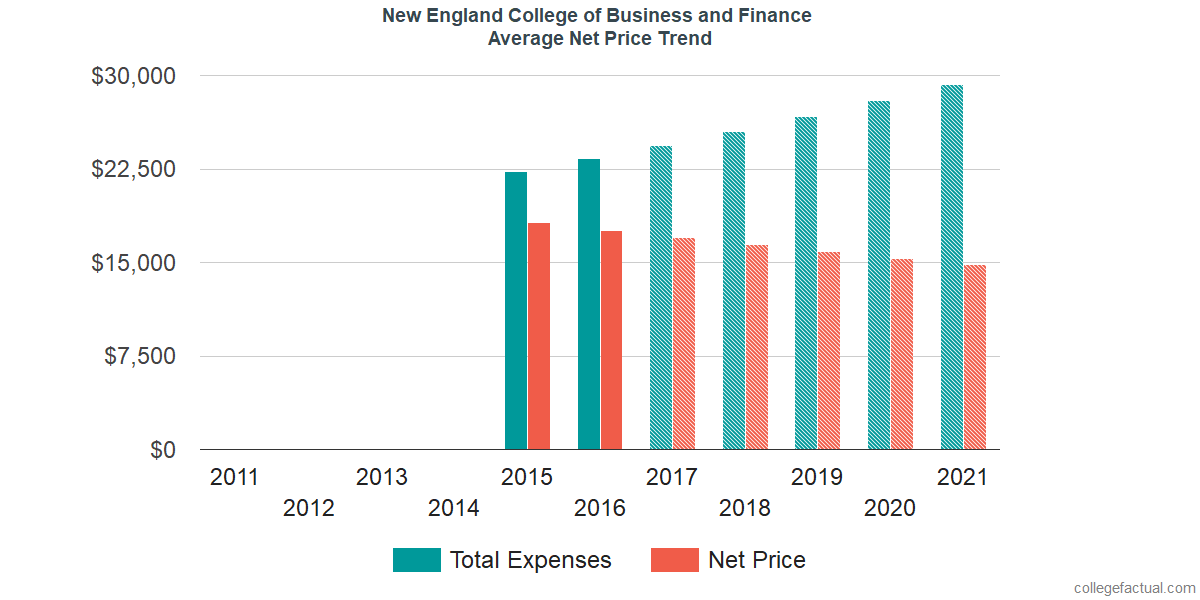 Average Net Price at New England College of Business and Finance