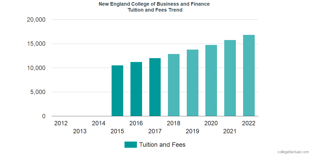 Tuition and Fees Trends at New England College of Business and Finance