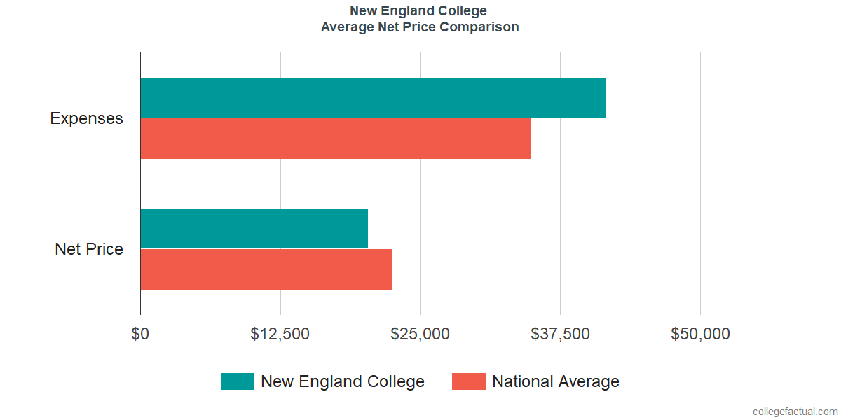 Net Price Comparisons at New England College