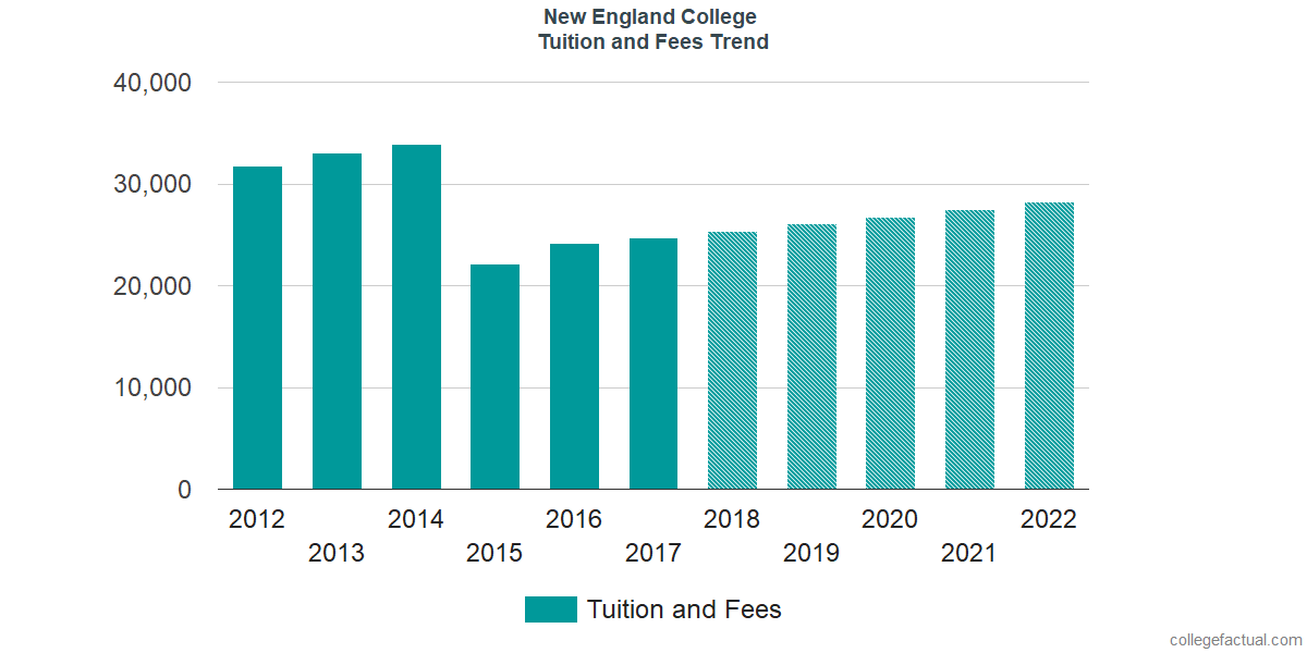 Tuition and Fees Trends at New England College