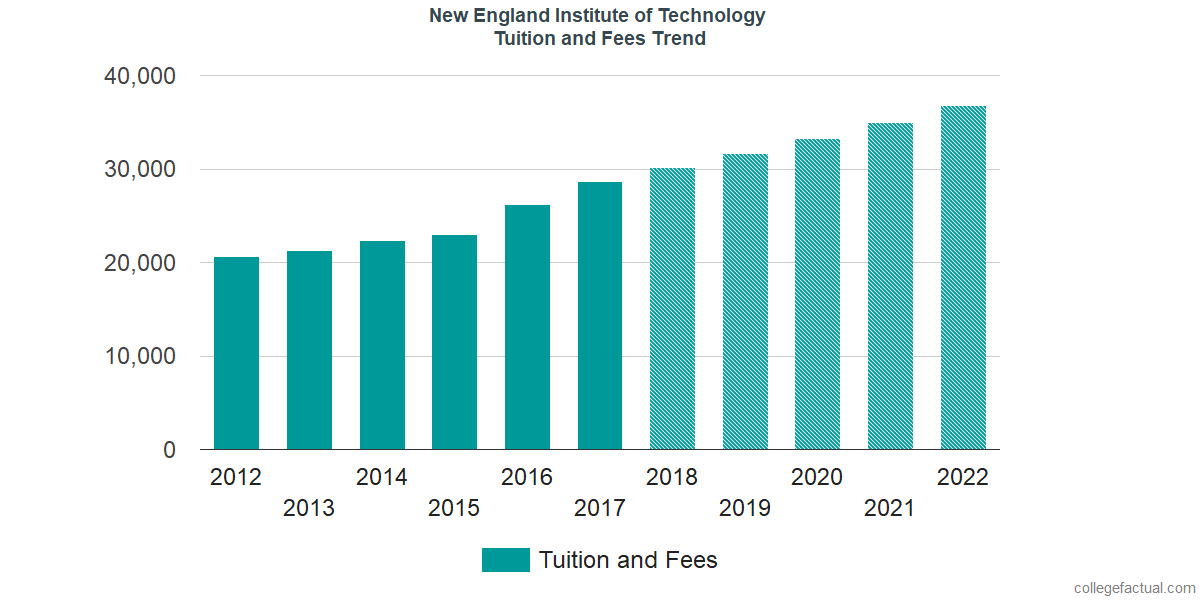 Tuition and Fees Trends at New England Institute of Technology