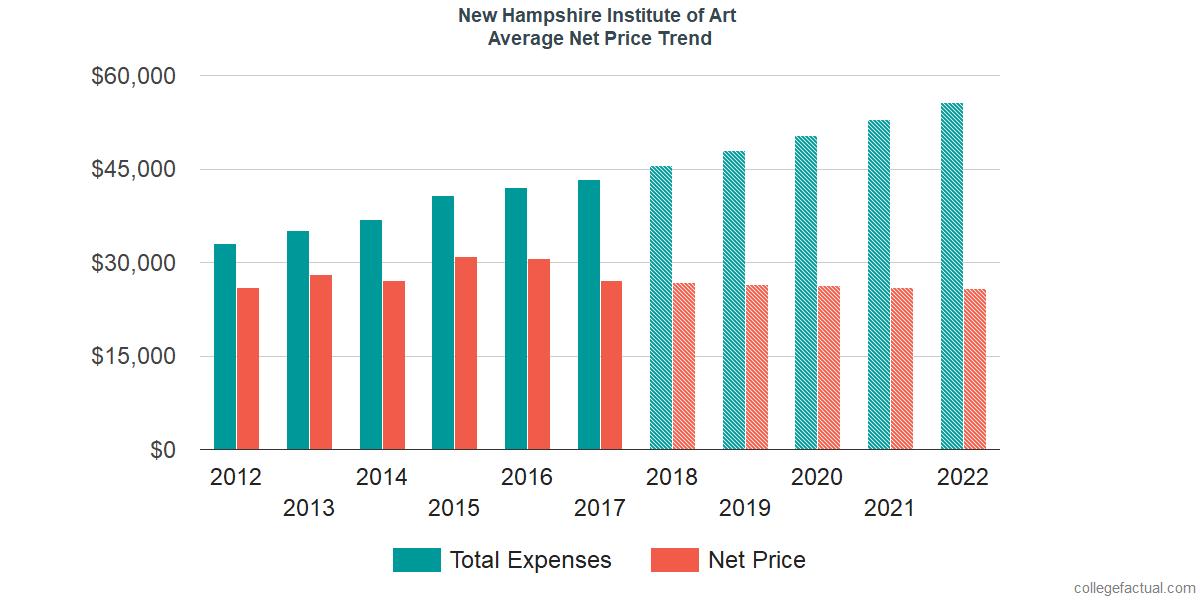 Average Net Price at New Hampshire Institute of Art