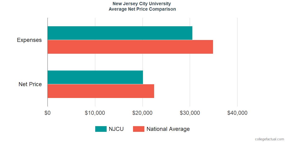 Net Price Comparisons at New Jersey City University