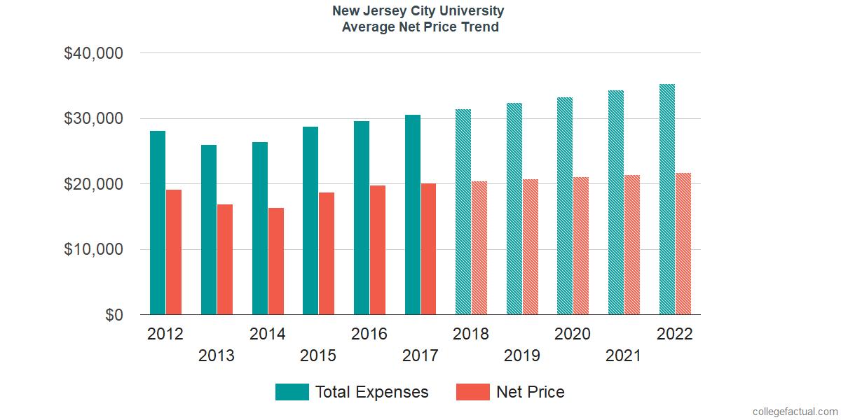 Net Price Trends at New Jersey City University