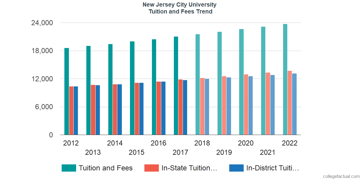 Tuition and Fees Trends at New Jersey City University