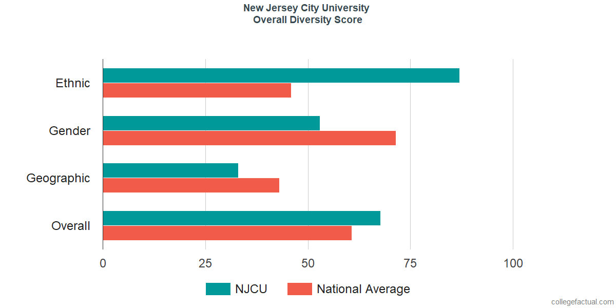 Overall Diversity at New Jersey City University