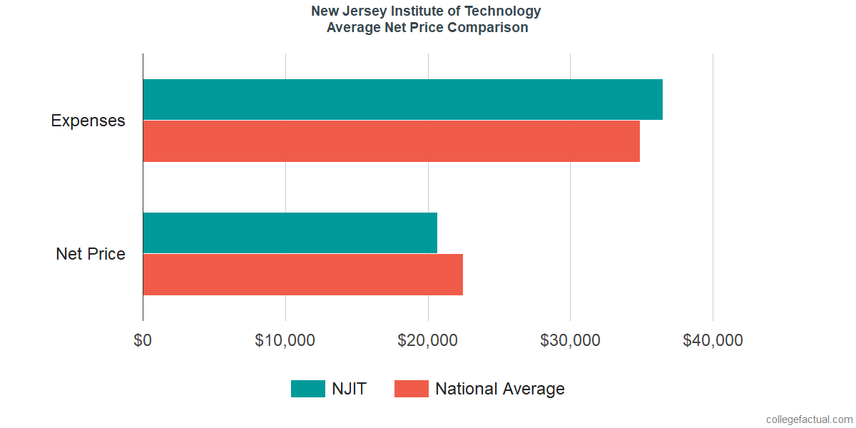 Net Price Comparisons at New Jersey Institute of Technology