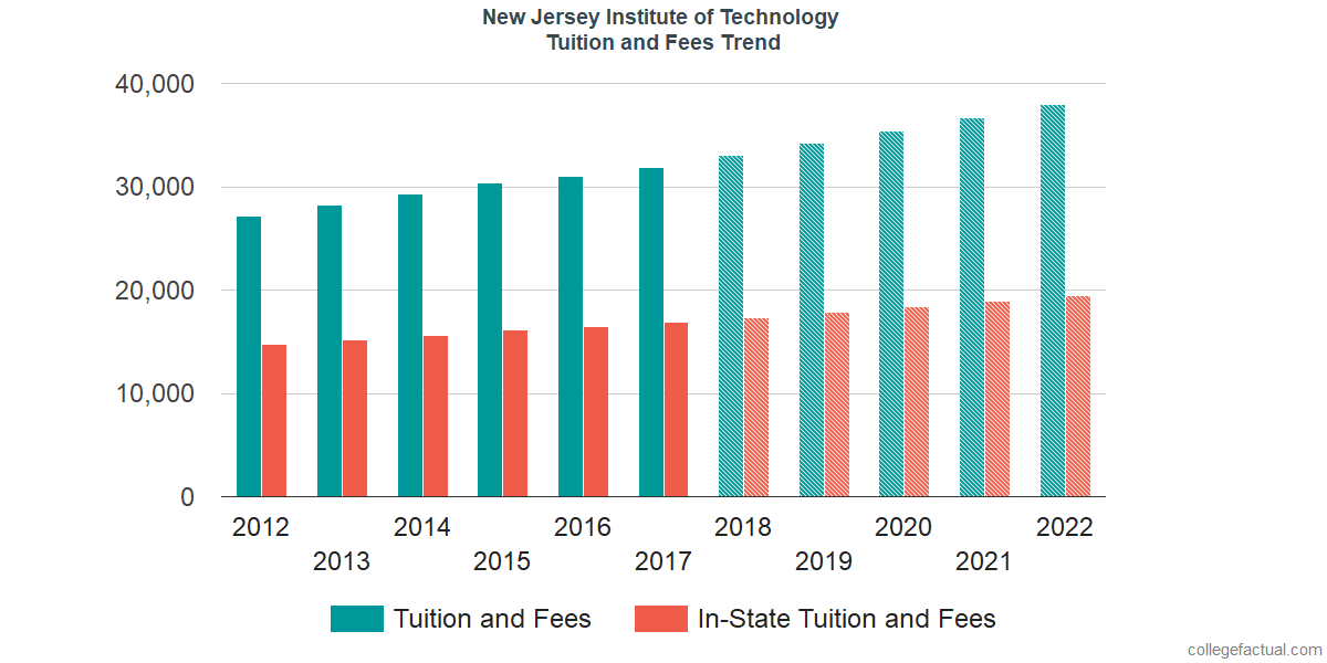 Tuition and Fees Trends at New Jersey Institute of Technology