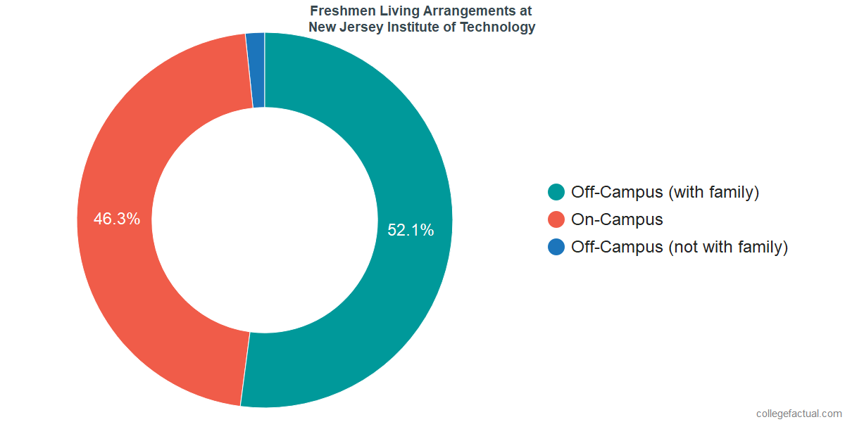Freshmen Living Arrangements at New Jersey Institute of Technology