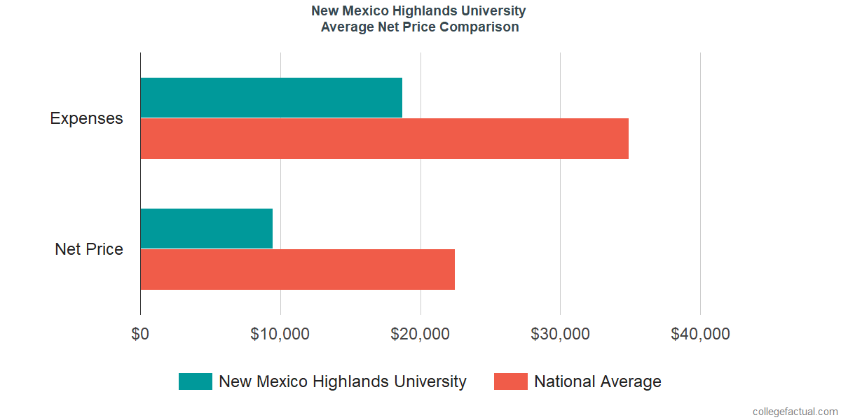 Net Price Comparisons at New Mexico Highlands University