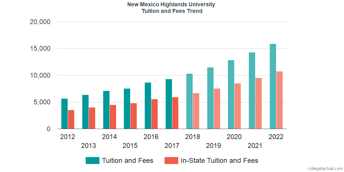 Tuition and Fees Trends at New Mexico Highlands University