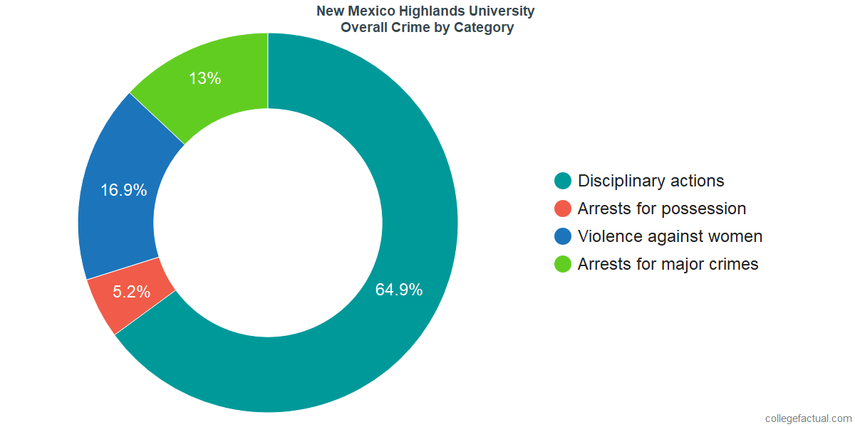 New Mexico Highlands >> How Safe Is New Mexico Highlands University Learn About