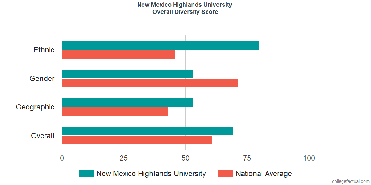 Overall Diversity at New Mexico Highlands University