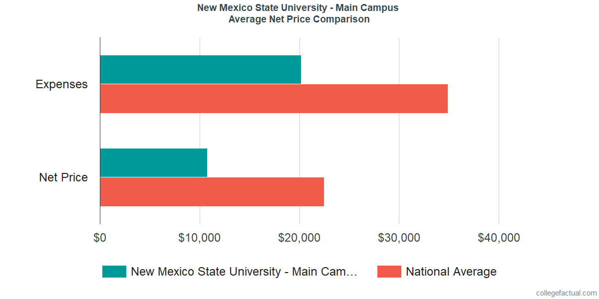 Net Price Comparisons at New Mexico State University - Main Campus