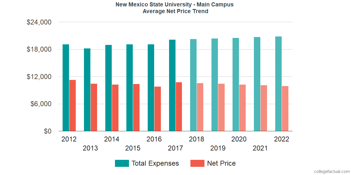 Net Price Trends at New Mexico State University - Main Campus