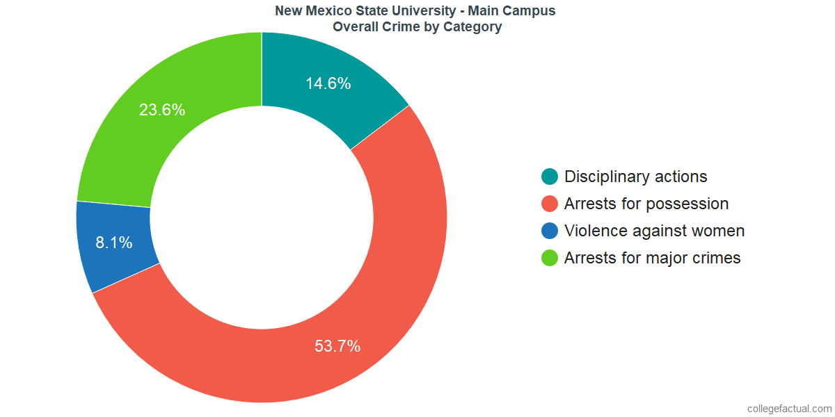 How Safe Is New Mexico State University Main Campus Learn About