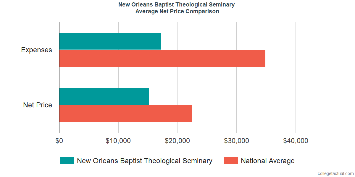 Net Price Comparisons at New Orleans Baptist Theological Seminary