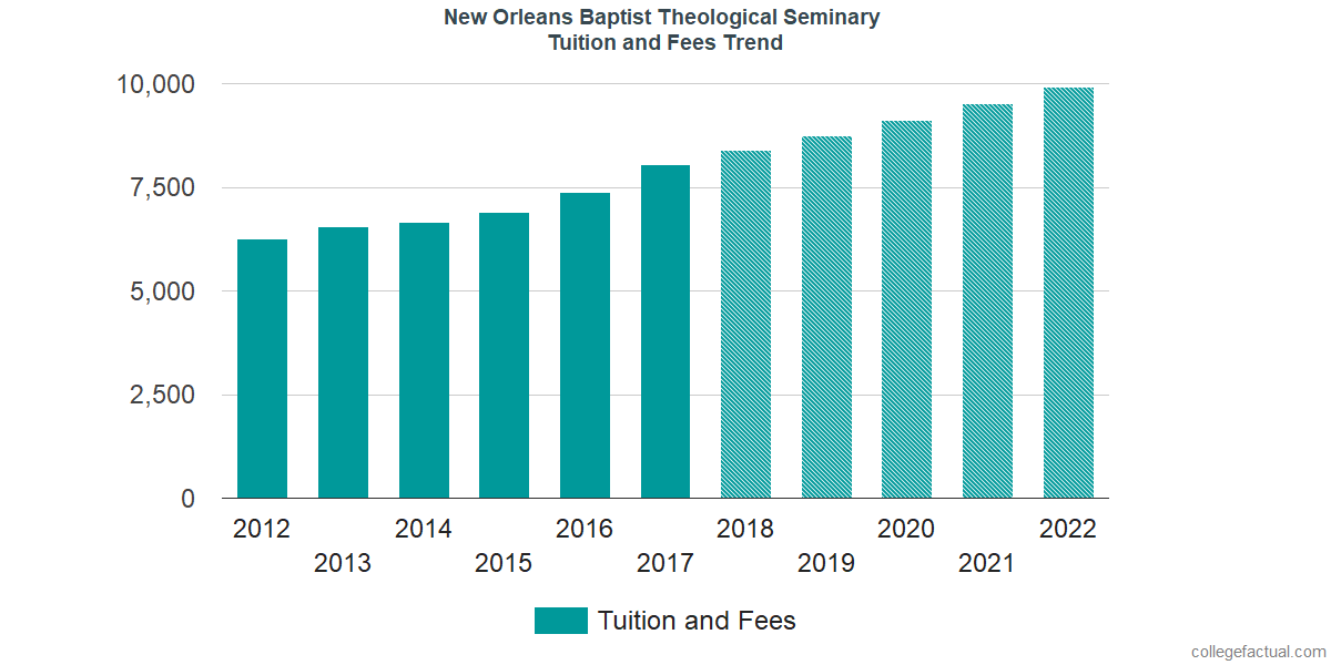 Tuition and Fees Trends at New Orleans Baptist Theological Seminary