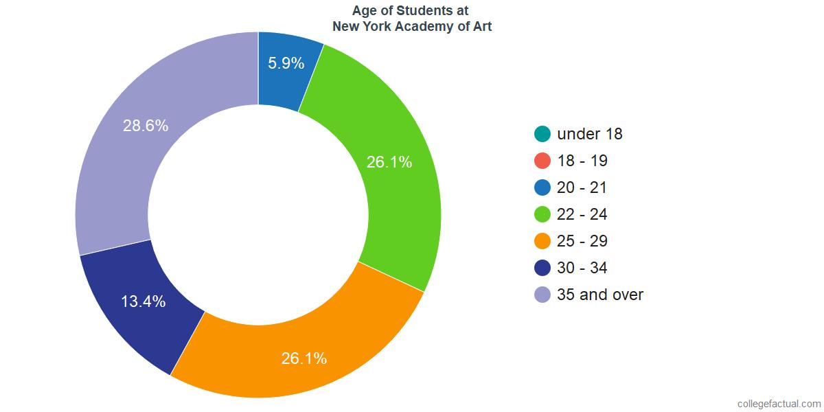Age of Undergraduates at New York Academy of Art