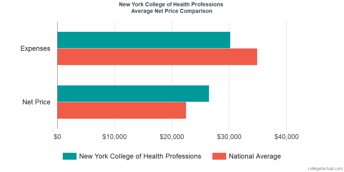 Net Price Comparisons at New York College of Health Professions