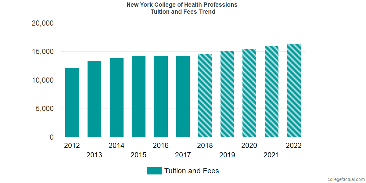 Tuition and Fees Trends at New York College of Health Professions