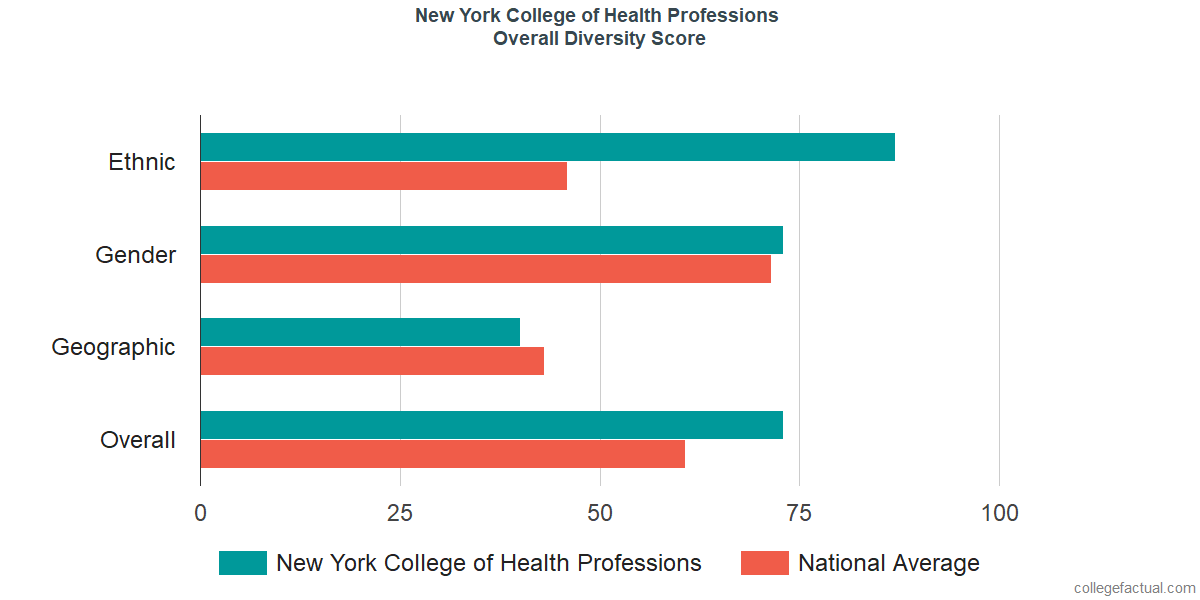 Overall Diversity at New York College of Health Professions