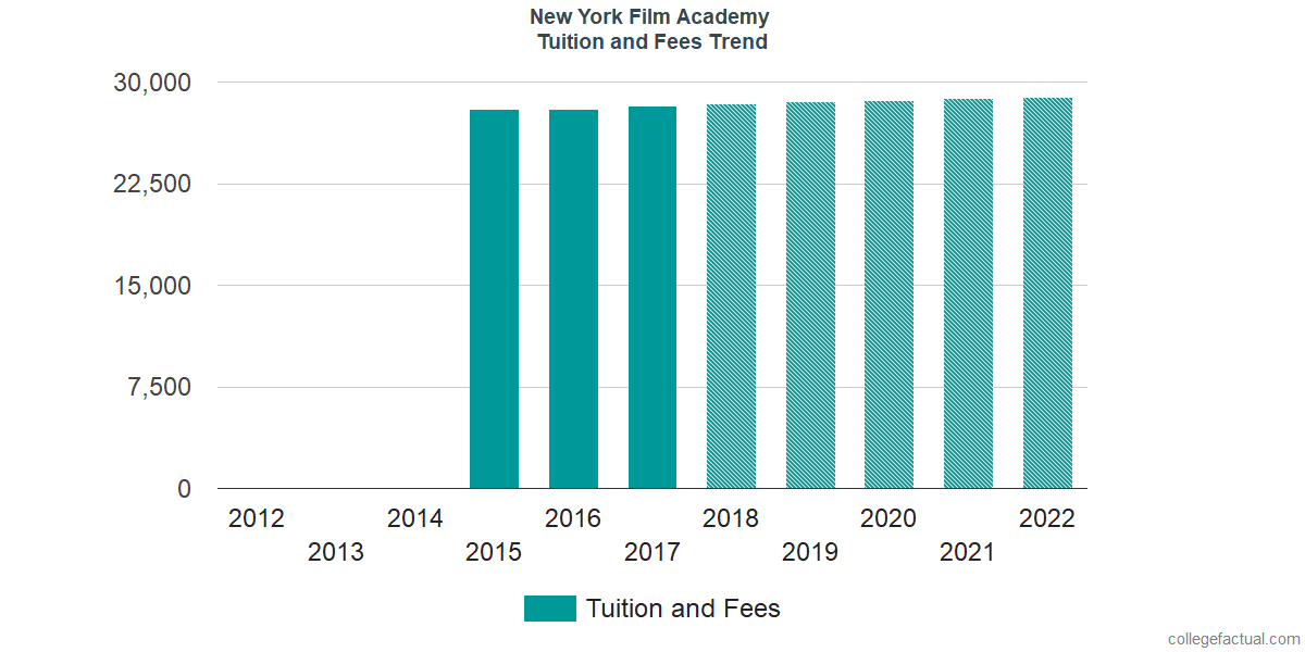 Tuition and Fees Trends at New York Film Academy