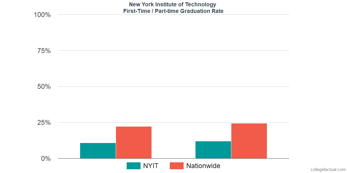New York Institute of Technology Graduation Rate & Retention