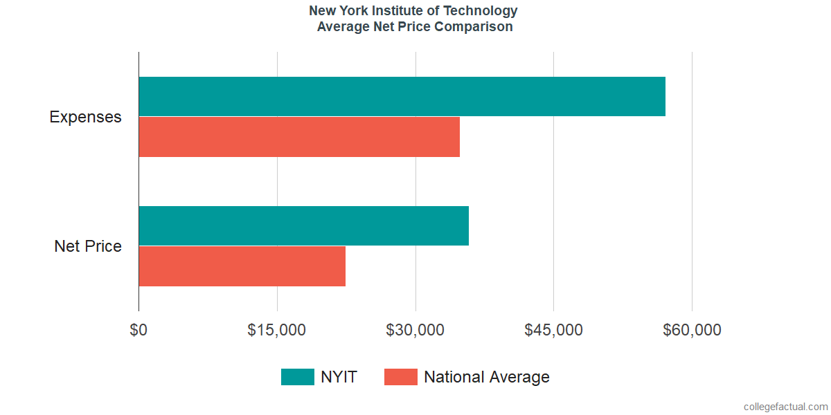 Net Price Comparisons at New York Institute of Technology