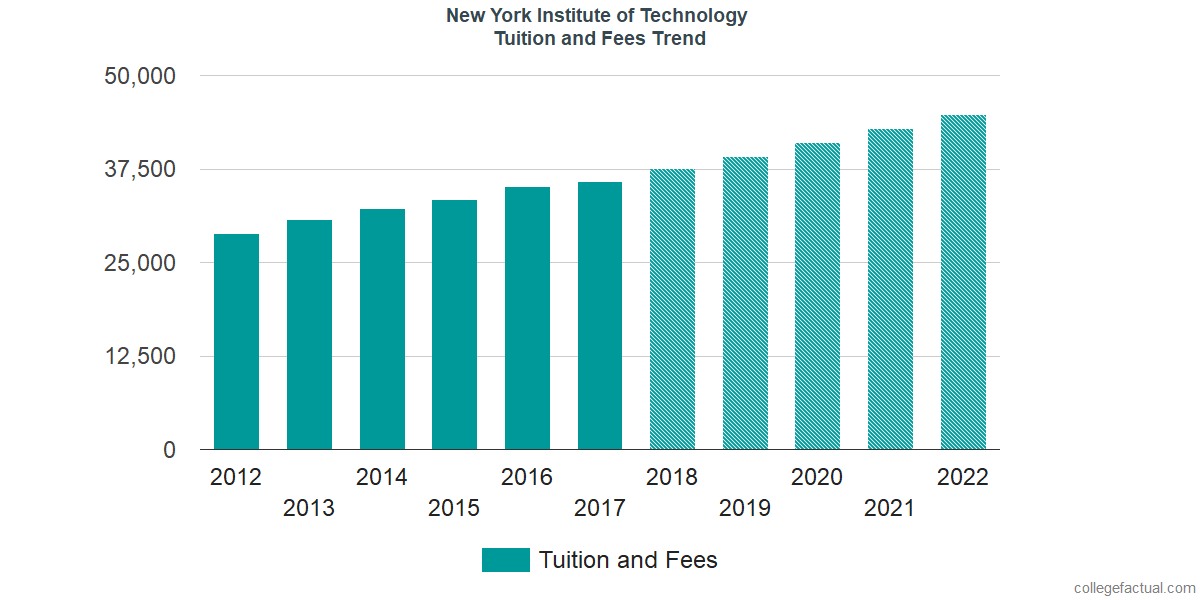 Tuition and Fees Trends at New York Institute of Technology