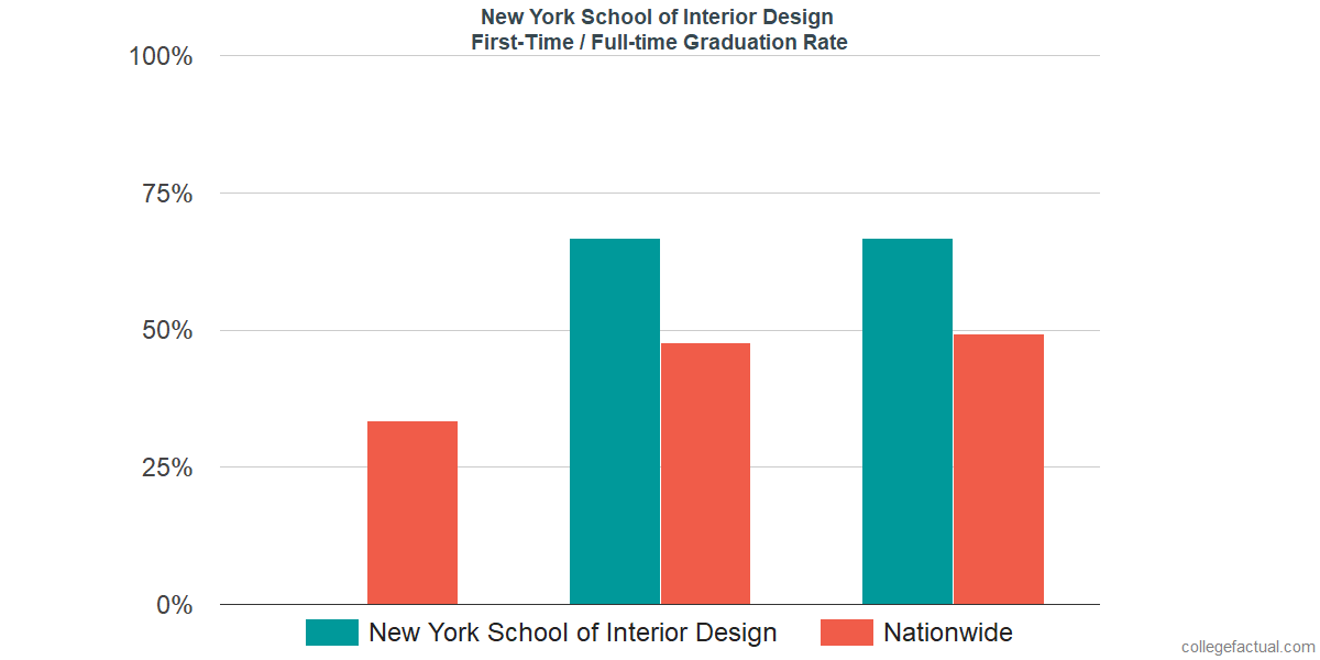 Graduation Rates For First Time / Full Time Students At New York School Of