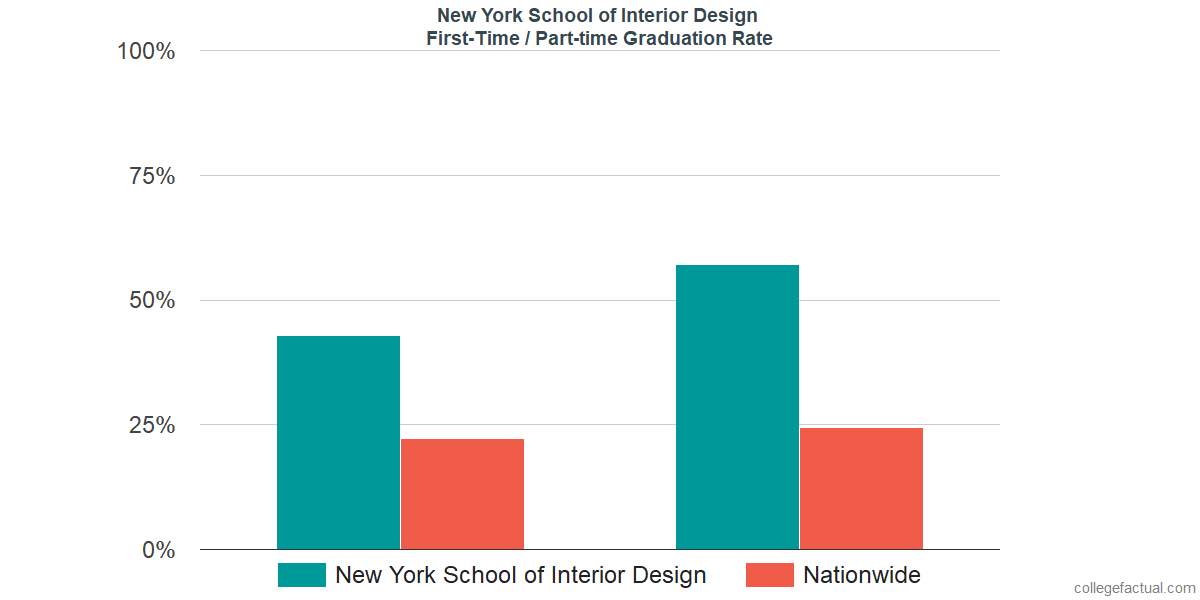 Graduation Rates For First Time / Part Time Students At New York School Of