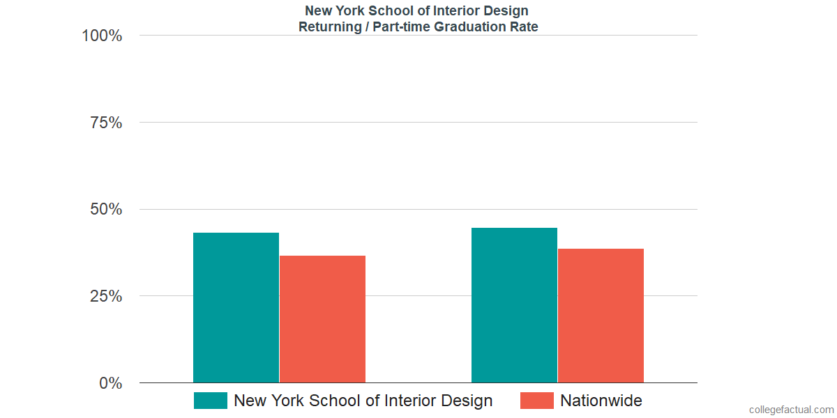 Superior Graduation Rates For Returning / Part Time Students At New York School Of Interior  Design
