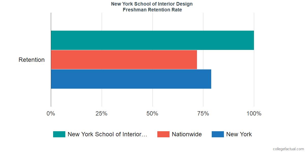 Beautiful Freshman Retention Rate At New York School Of Interior Design