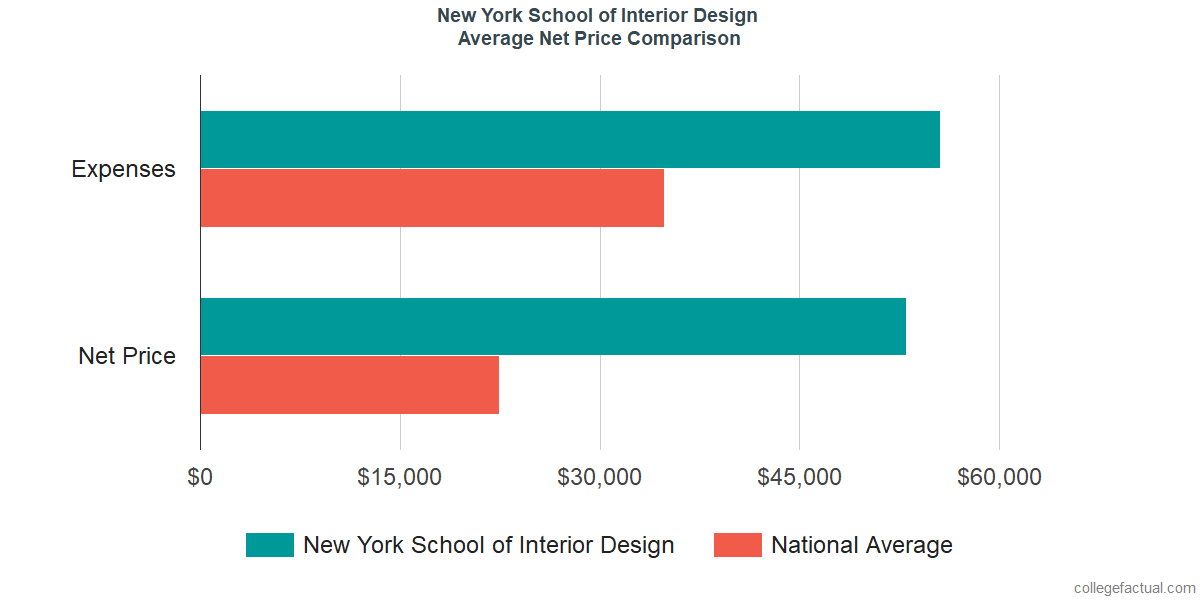 Net Price Comparisons at New York School of Interior Design