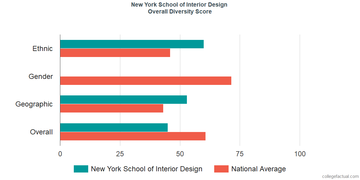 Overall Diversity at New York School of Interior Design