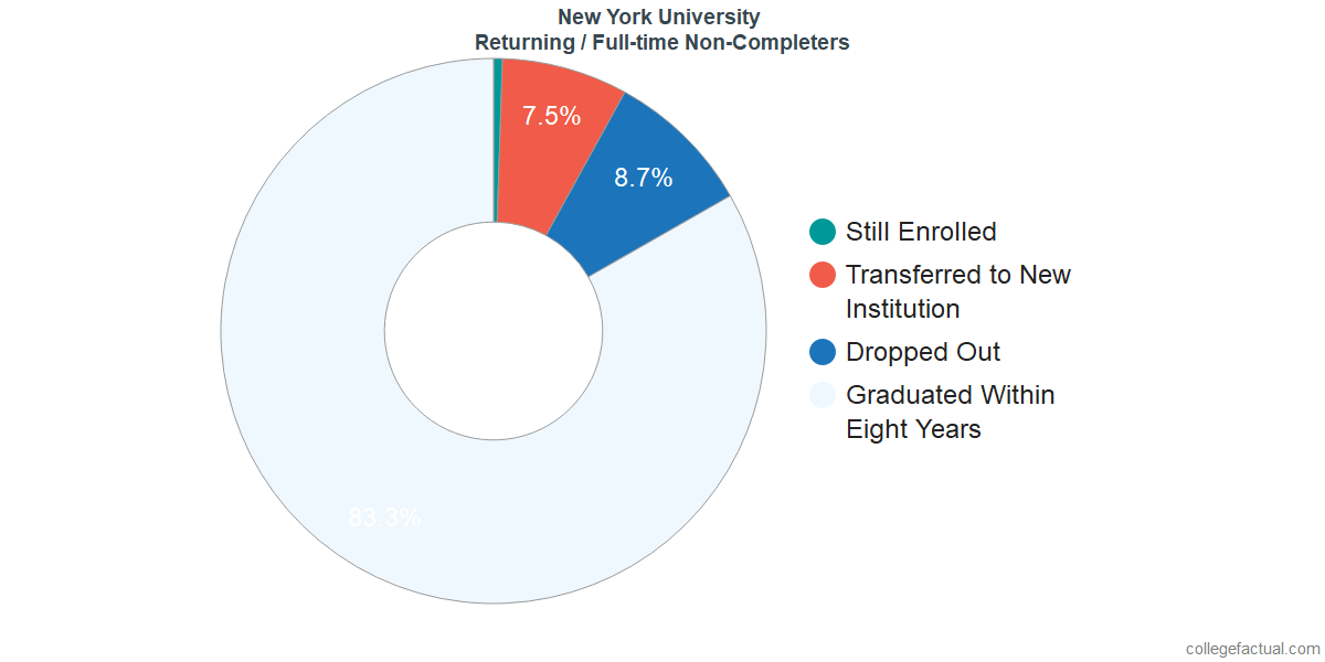 New York University Graduation Rate & Retention Rate