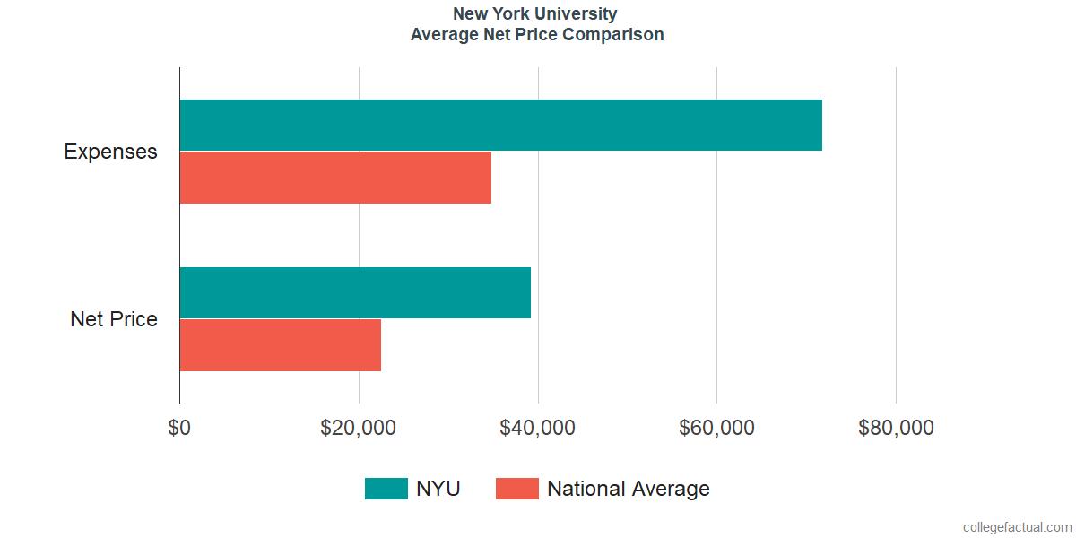 Net Price Comparisons at New York University