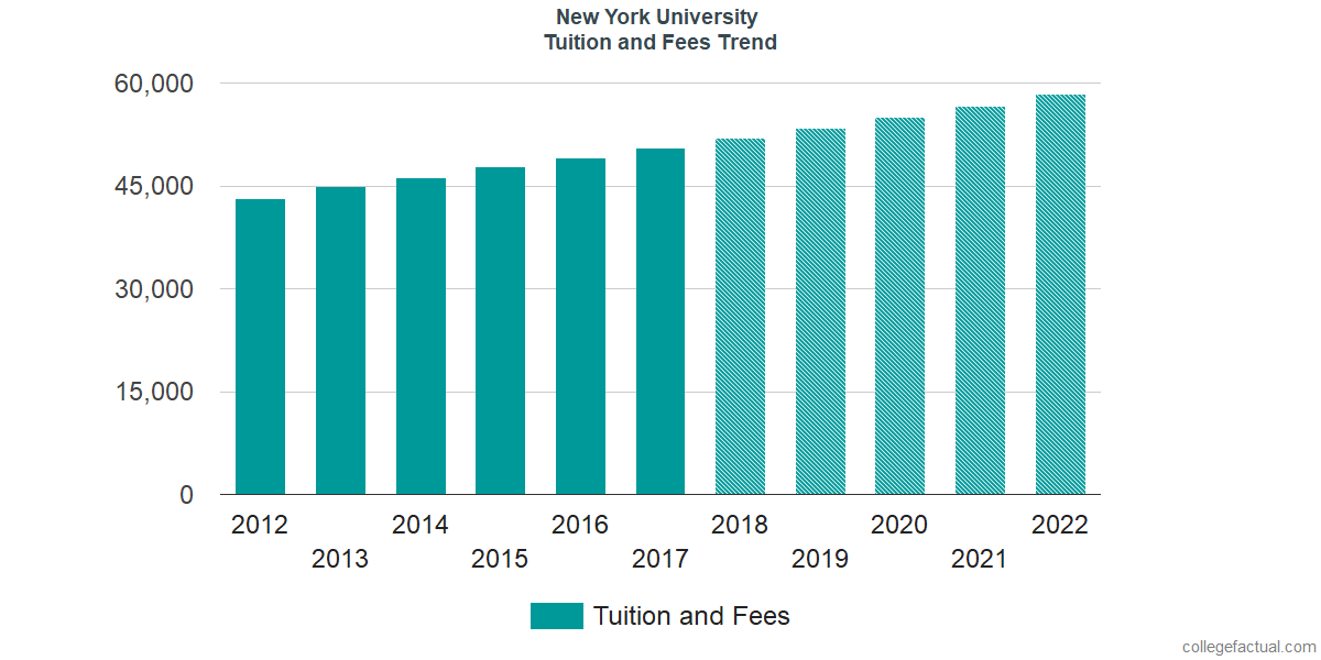 Tuition and Fees Trends at New York University