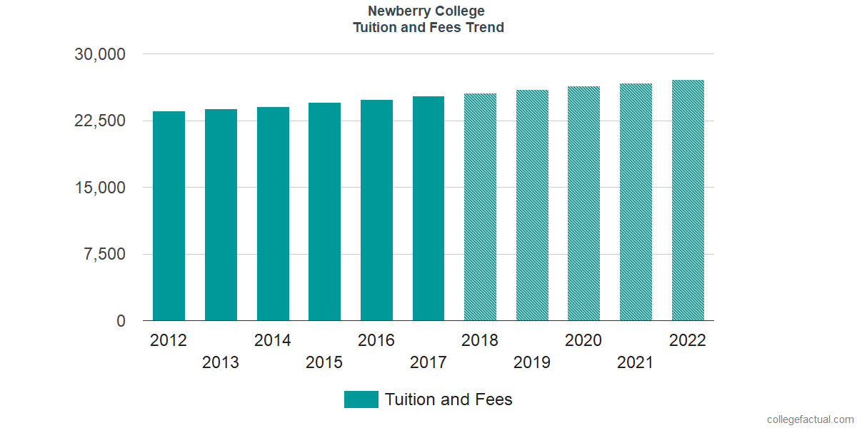Tuition and Fees Trends at Newberry College